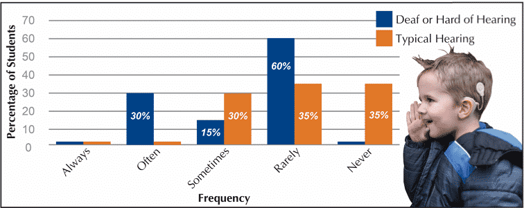 frequency-of-communication-breakdown