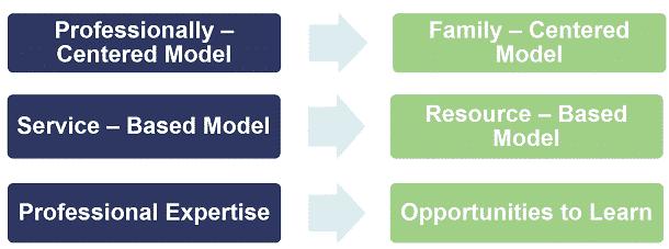 lets-make-a-shift-family-centered-practice-model1.png