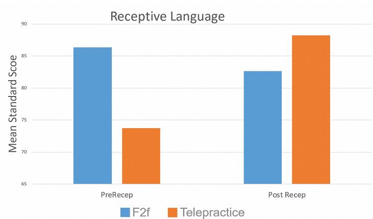 receptive-language-graph